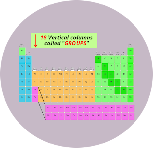 groups in periodic table