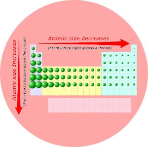 Atomic size trend in periodic table