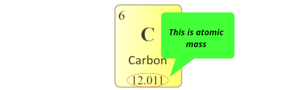 Carbon element atomic number, atomic mass, symbol in periodic table