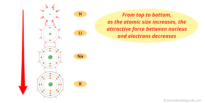 atomic size trend in periodic table in group 1