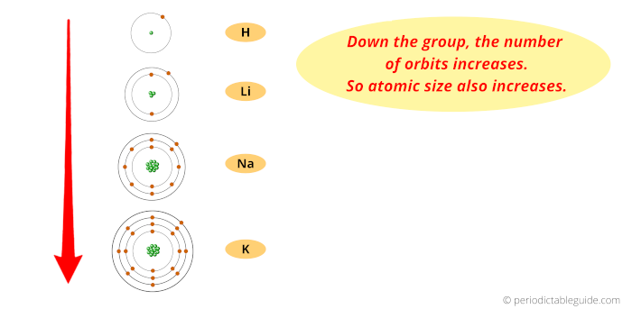 atomic radius trend in periodic table down the group