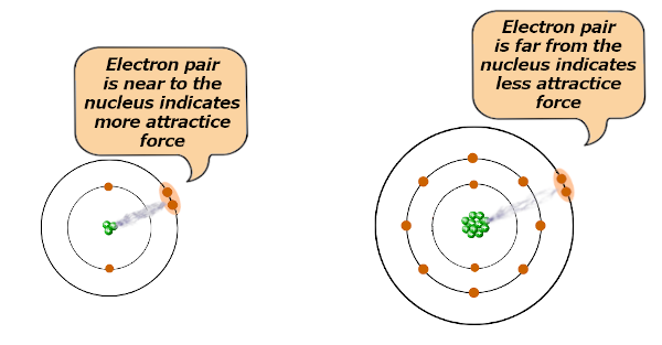 attraction of valence electrons in lithium and sodium