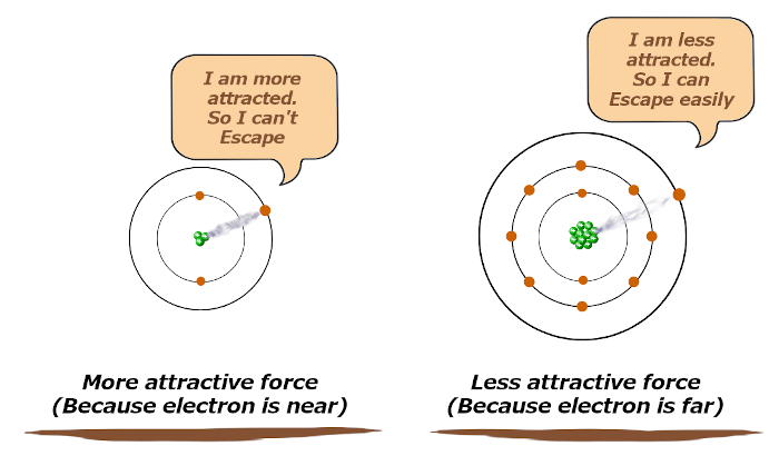 attraction of valence electrons in sodium and lithium