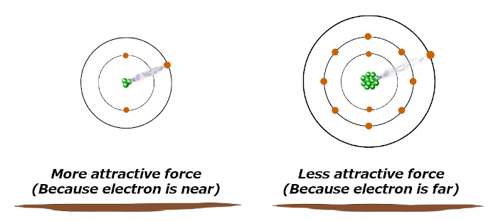 attraction of valence electrons