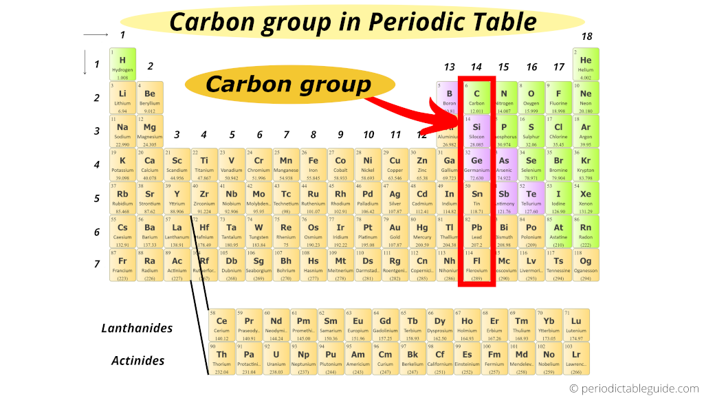Carbon family on periodic table (carbon group elements location on periodic table)