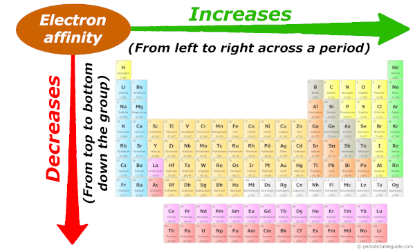Electron affinity trend in periodic table down the group and across the period (electron affinity trend explained)
