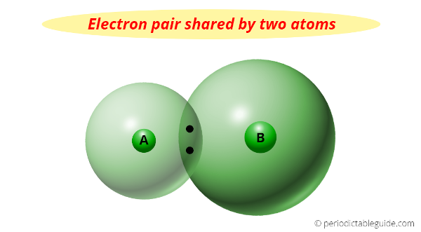 electron pair shared by two atoms
