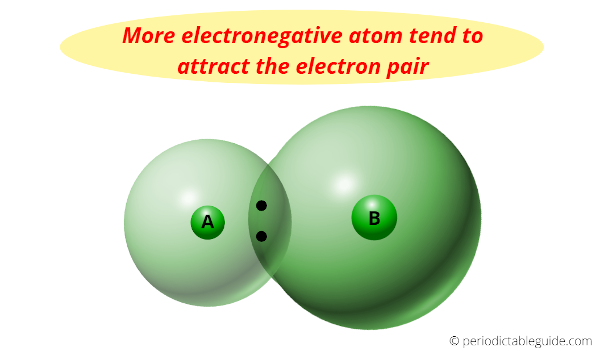 electronegativity meaning