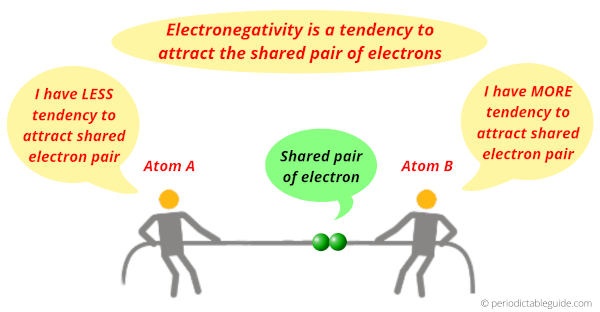 concept of electronegativity