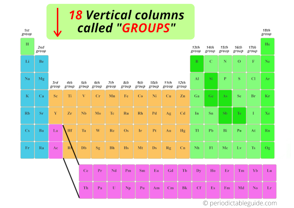 how many groups in periodic table of elements labeled with names and number