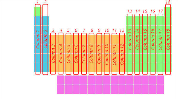 how many groups in the periodic table