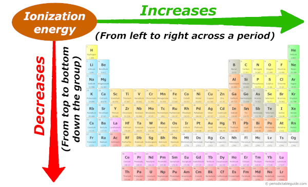 Ionization energy trend in periodic table down the group and across the period (Ionization energy trend explained)