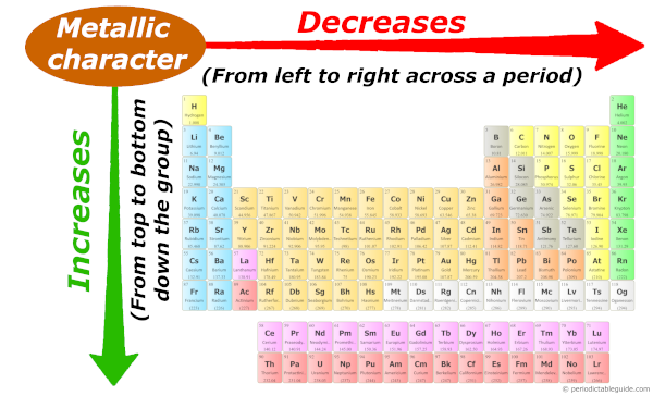Metallic character trend on periodic table down the group and across the period (metallic trend in periodic table)