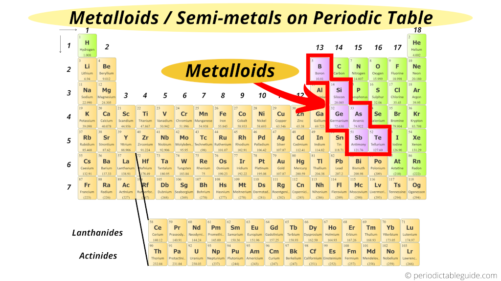 Metalloids in periodic table (metalloids location on periodic table)