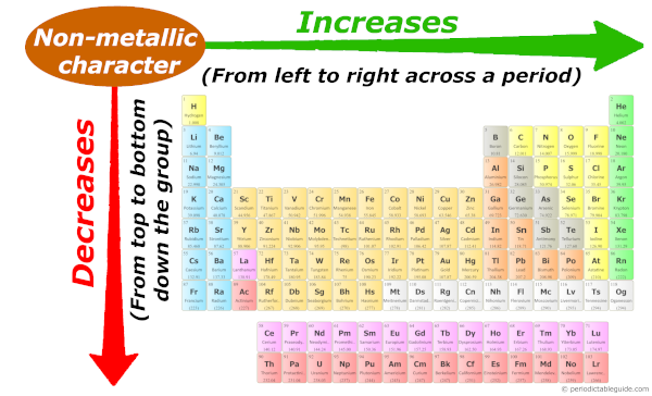 Nonmetallic character trend on periodic table down the group and across the period (Nonmetallic trend in periodic table)