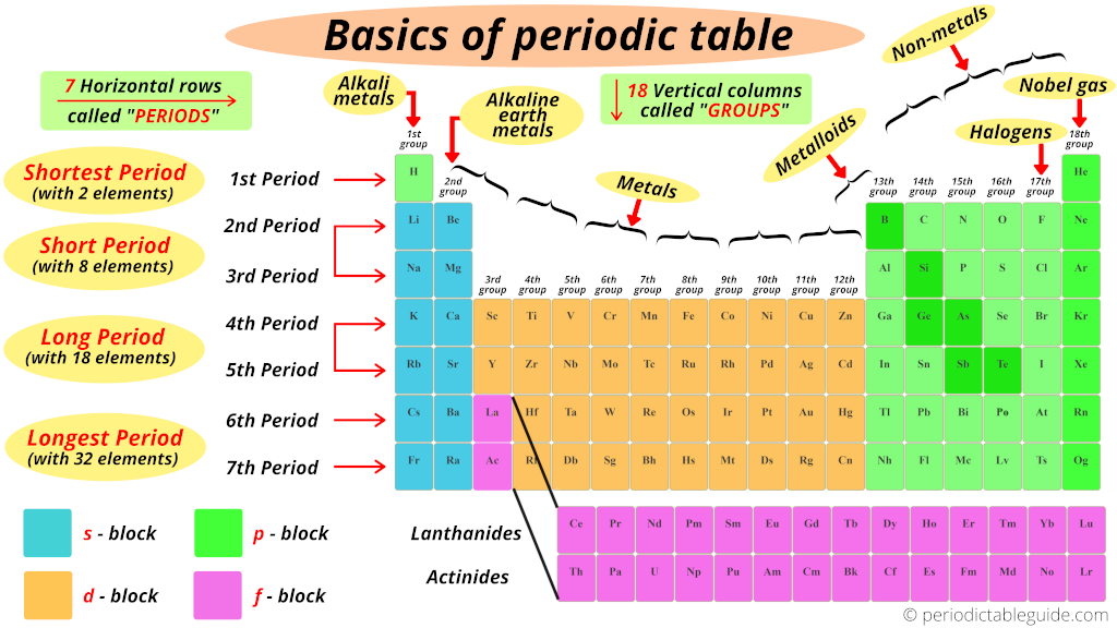periodic table basics explained with groups and periods periodic table, metals non metals, metalloids, halogens on periodic table