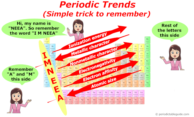 Trends in periodic table (Periodic trends: Atomic radius, ionization energy, metallic and nonmetallic character, electronegativity, electron affinity)