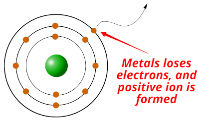 what are metals (physical and chemical properties of metals)