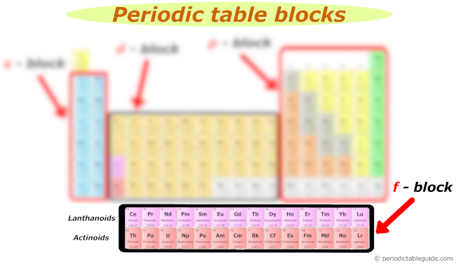 f block elements periodic table (lanthanides and actinides on the periodic table)