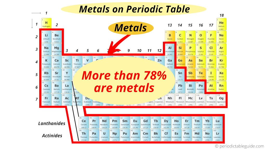 How many metals are there on Periodic table