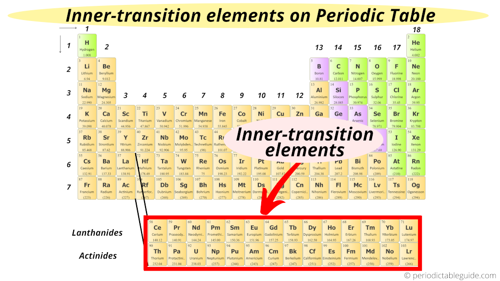 Inner transition elements on periodic table (Inner transition metals location on periodic table)