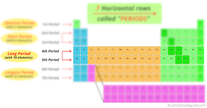 (long period) fourth and fifth period or row in periodic table of elements