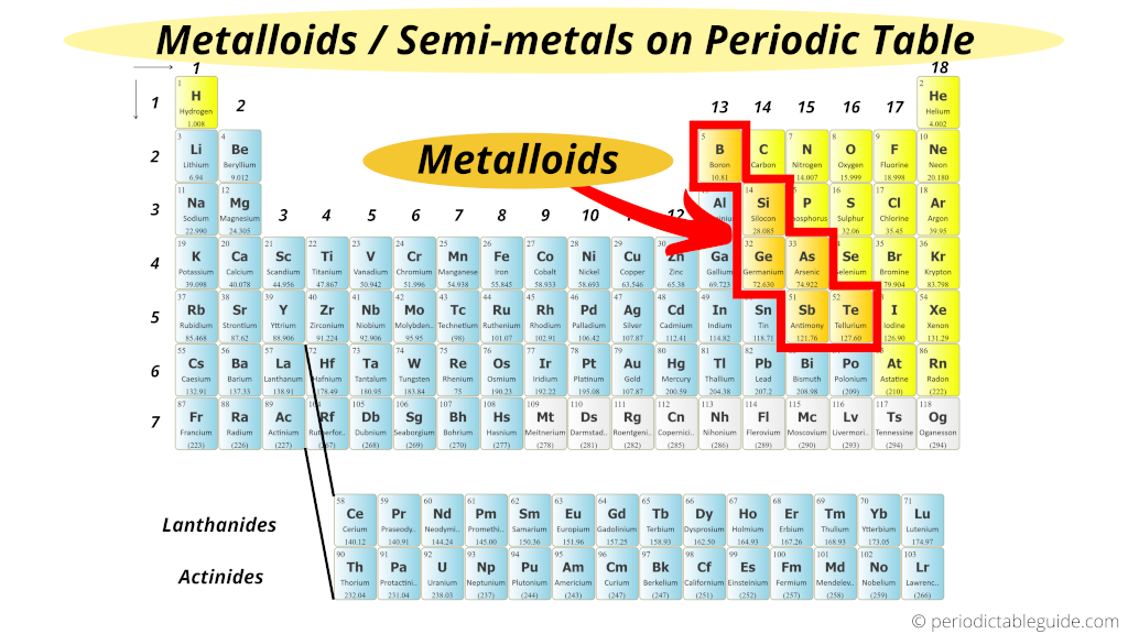 Metalloids in periodic table (where are metalloids located on the periodic table)