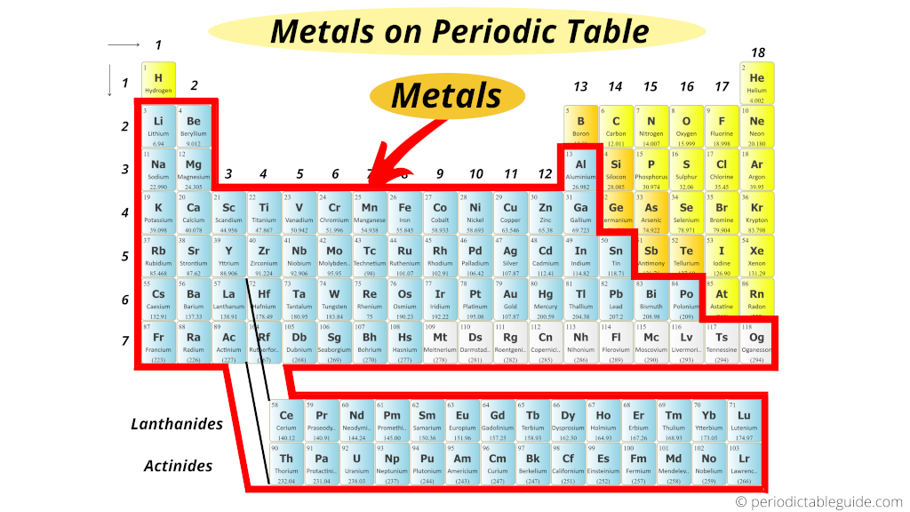 Metals on periodic table (where are metals located on the periodic table)