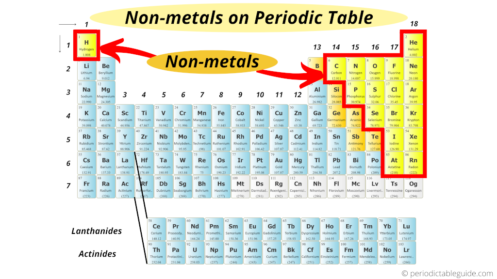 Nonmetals on periodic table (where are nonmetals located on the periodic table)