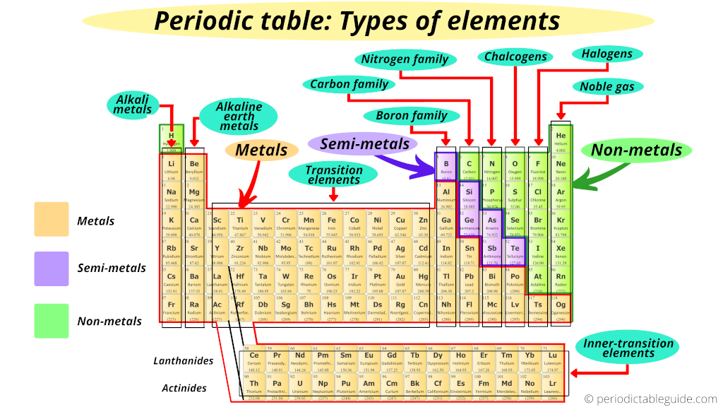 Periodic table types of elements (metals, nonmetals, metalloids, alkali metals, alkaline earth metals, halogens, noble gas)