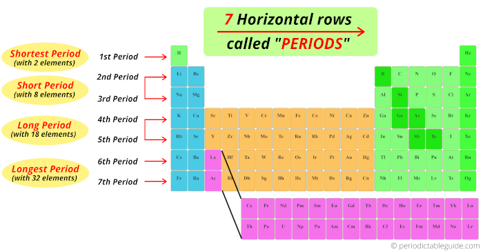 how many periods or rows in periodic table of elements