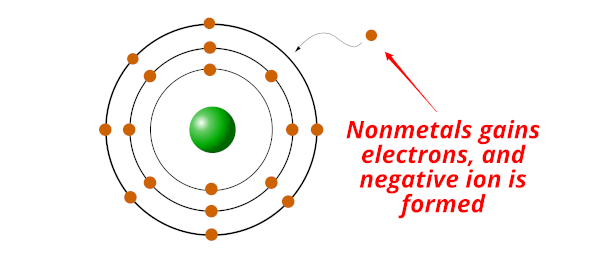 chemical properties of nonmetals to gain electron easily and forms negative ions