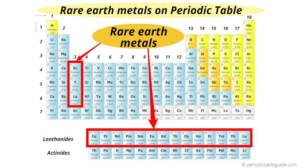 rare earth metals on periodic table (rare earth elements on periodic table)