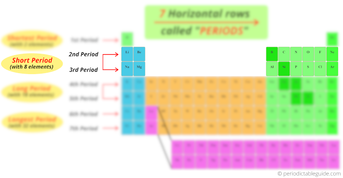 (Short period) Second and third period or row in periodic table of elements
