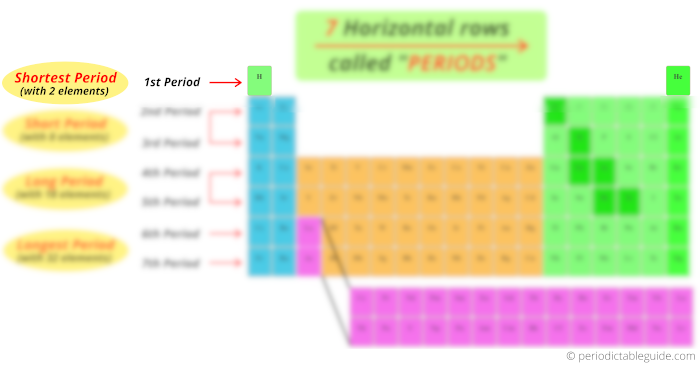 (Shortest period) first period or row in periodic table of elements