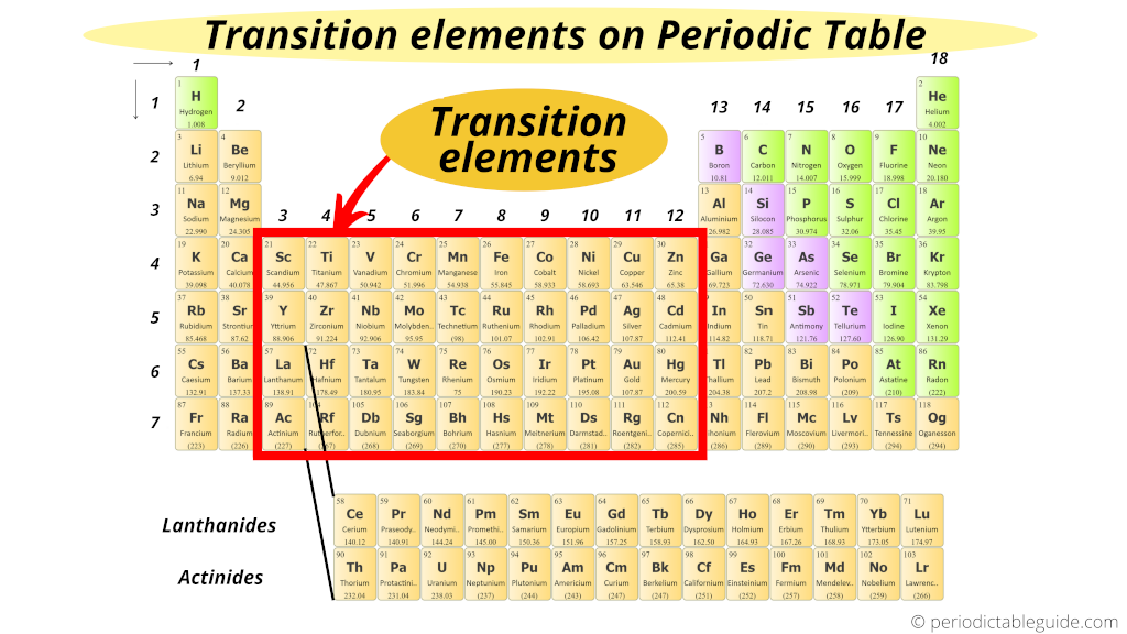 Transition elements on periodic table (Transition metals location on periodic table)