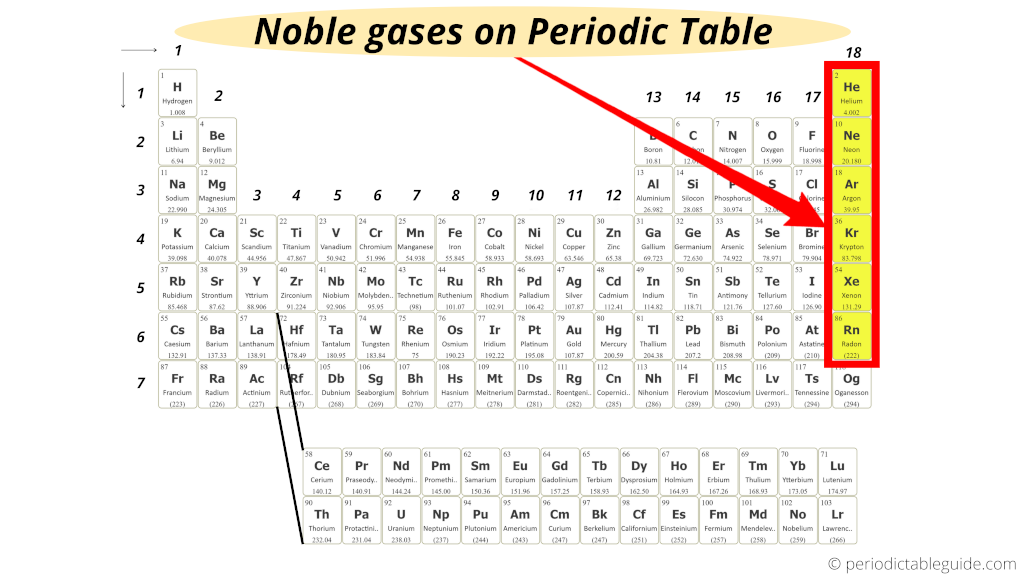Noble gases on periodic table (Where are noble gases located on the periodic table)