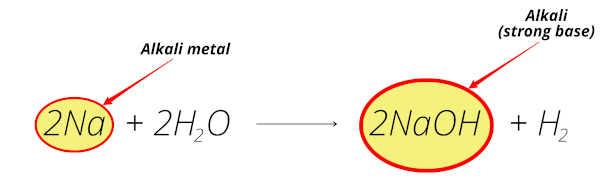 alkali metals reaction with water (sodium reaction with water equation)
