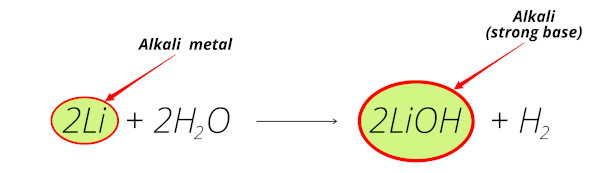 alkali metals reaction with water (lithium reaction with water equation)