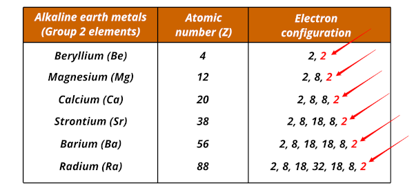 electronic configuration of alkaline earth metals (group 2 elements)