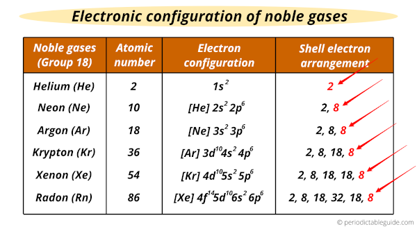 Electronic configuration of noble gases and valence electrons (noble gases with atomic number, symbol, electron configuration)