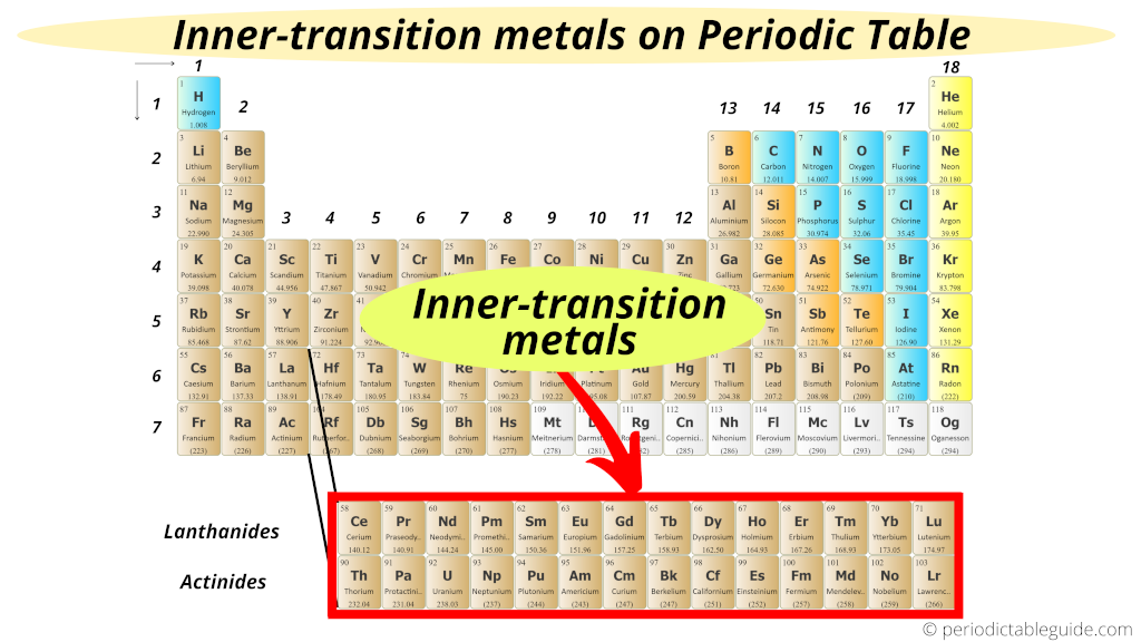 Where are Inner Transition Metals located on Periodic Table (Inner transition metals on periodic table)