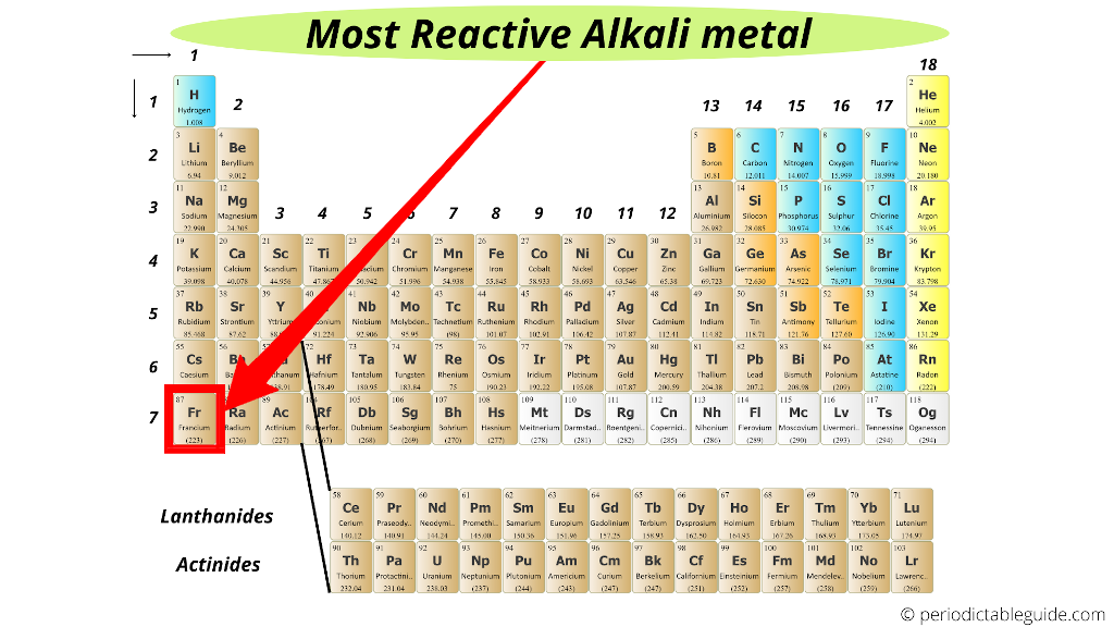 which alkali metal is most reactive (most reactive metal)