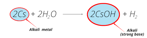 alkali metals reaction with water (cesium reaction with water equation)