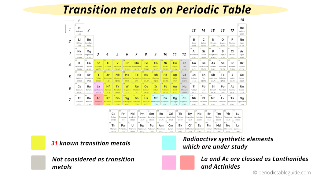 How many transition metals are there in the periodic table ()