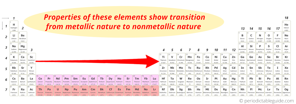 why inner transition elements are called so