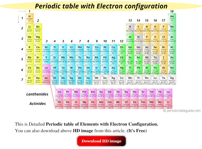 Detailed Periodic table with electron configuration