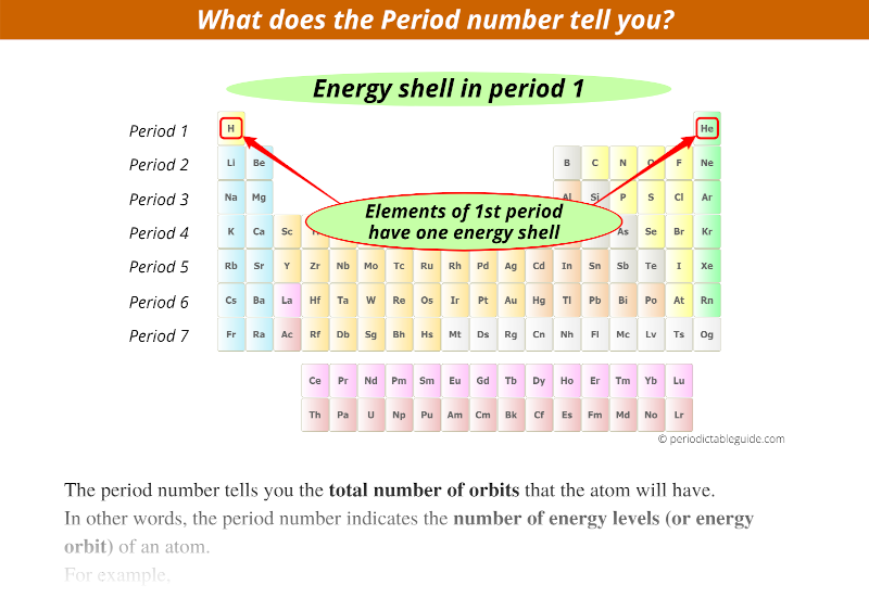 what does the period number on the periodic table tells you