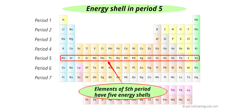 energy shells in period 5 elements