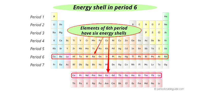 energy shells in period 6 elements